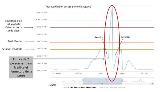Analyse du taux de CO2 dans une pièce